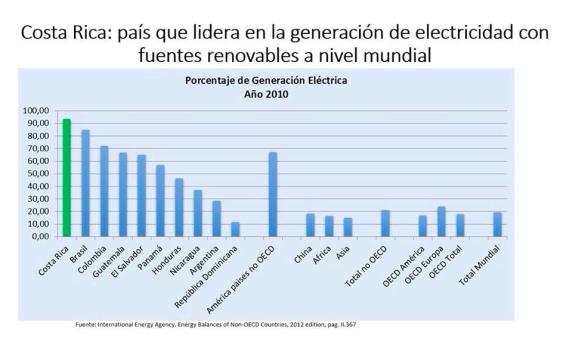Energía Renovable Costa Rica